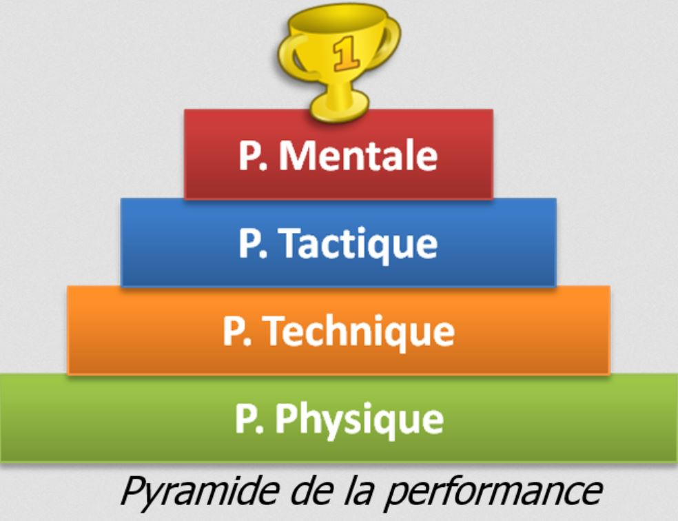 Pyramide performance